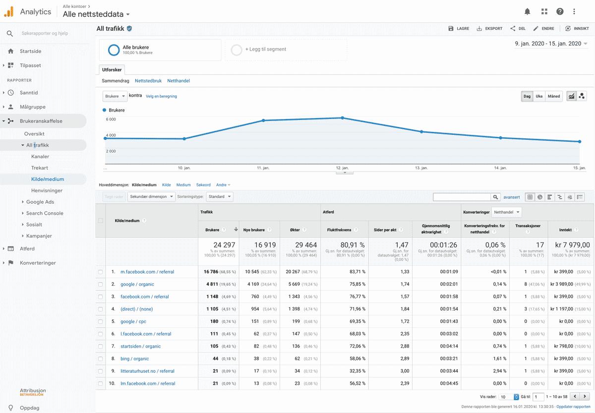 "Et screenshot av parameteret ""source / medium"" i Google Analytics"